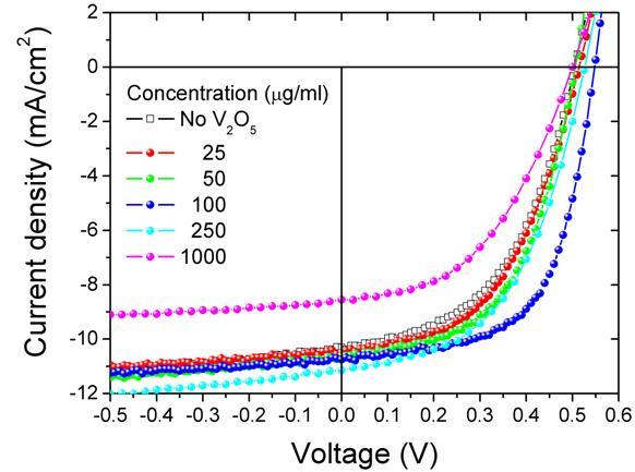 常见的有机太阳能电池结构是氧化铟锡